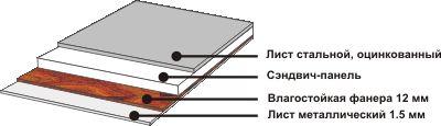 Структура пола полуприцепа-рефрижератора